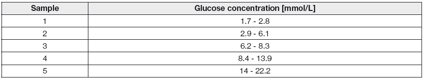 Interval of glucose concentrations for determining the repeatabilily according to ISO 15197.2013