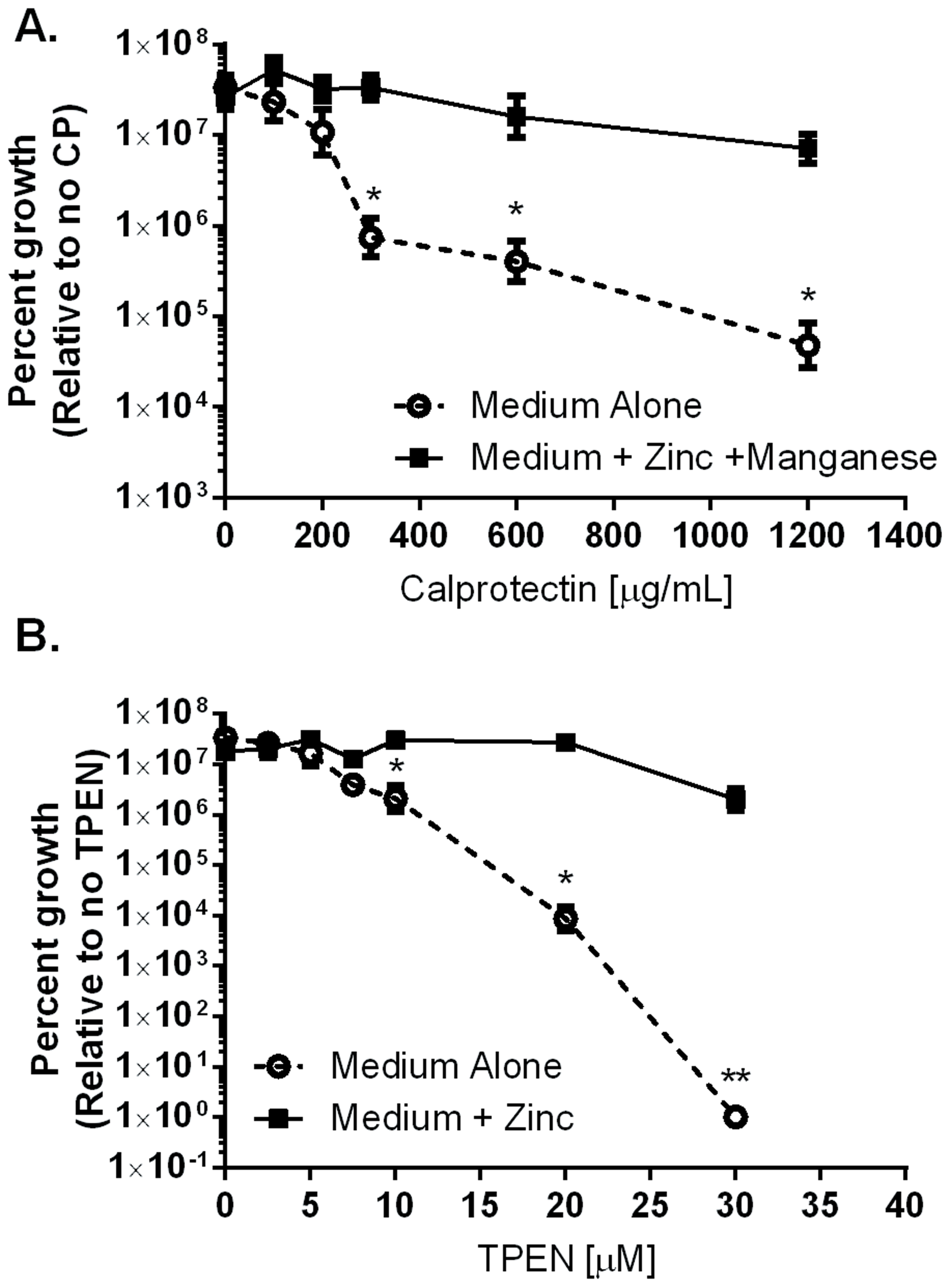 Inhibition of <i>H. pylori</i> growth <i>in vitro</i> by CP or TPEN is dose dependent.