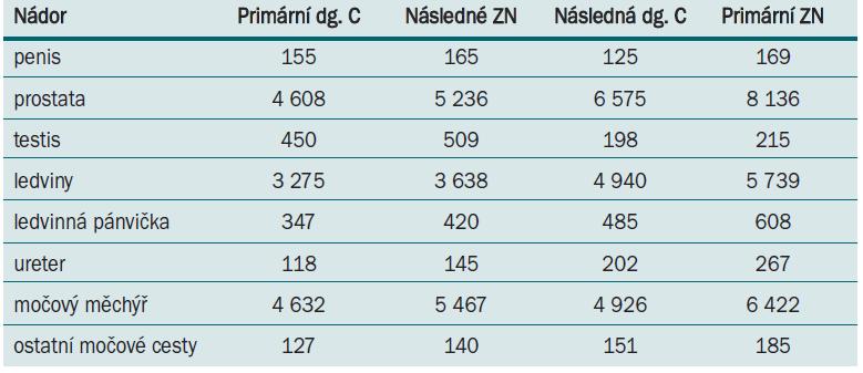 Porovnání počtu vícečetných nádorů urogenitálního traktu mužů 1976–2005.