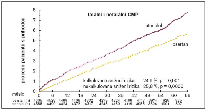 Výskyt CMP ve studii LIFE.