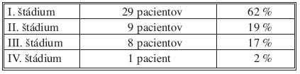 Rozdelenie podľa štádií ochorenia podľa TNM klasifikácie Tab. 2. Classification based on the disease stages, according to the TNM classification