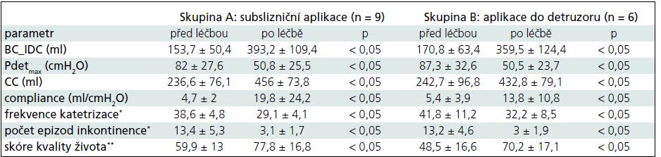 Výsledky sledovaných parametrů u jednotlivých skupin.