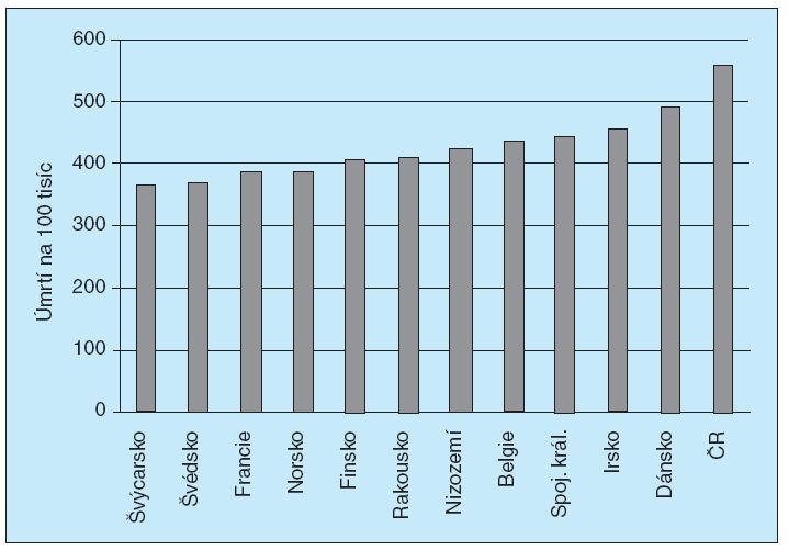 Věkově standardizovaná mortalita. Neinfekční nemoci. <br>Podle WHO Statistics 2009 (31).
