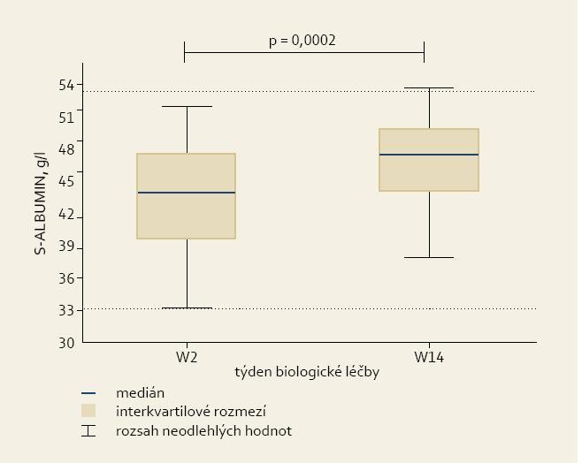 Sérové hladiny albuminu ve druhém (W2) a čtrnáctém (W14) týdnu léčby. Fig. 2. Serum albumin levels in weeks 2 and 14 (W2 and W14).