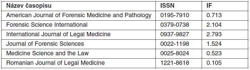 Časopisy s IF, které se týkají problematiky humánní forenzní medicíny