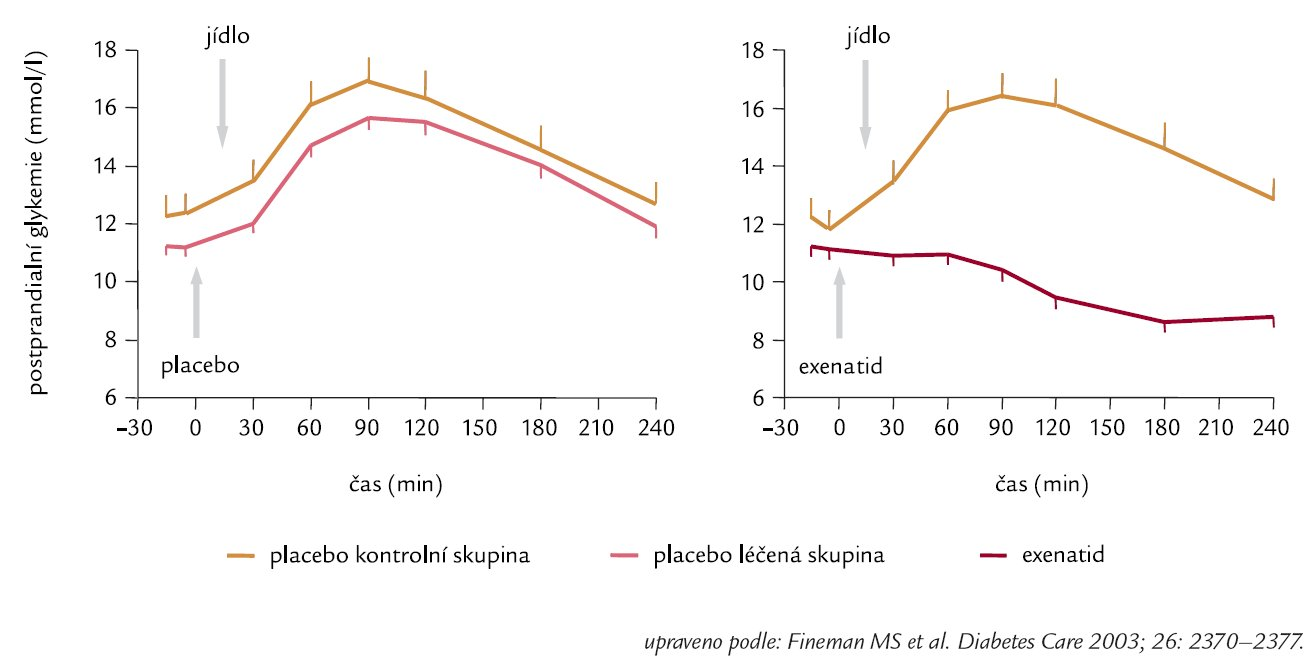 Exenatid redukuje postprandialní hyperglykemii u pacientů s DM 2. typu (n = 109).