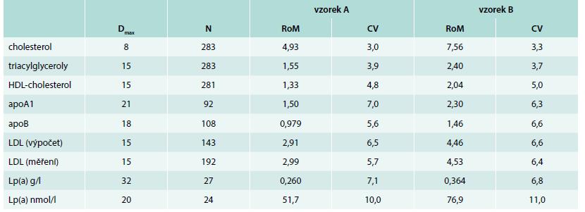 Výsledky externího hodnocení kvality v systému SEKK, kontrolní cyklus RFA2/17