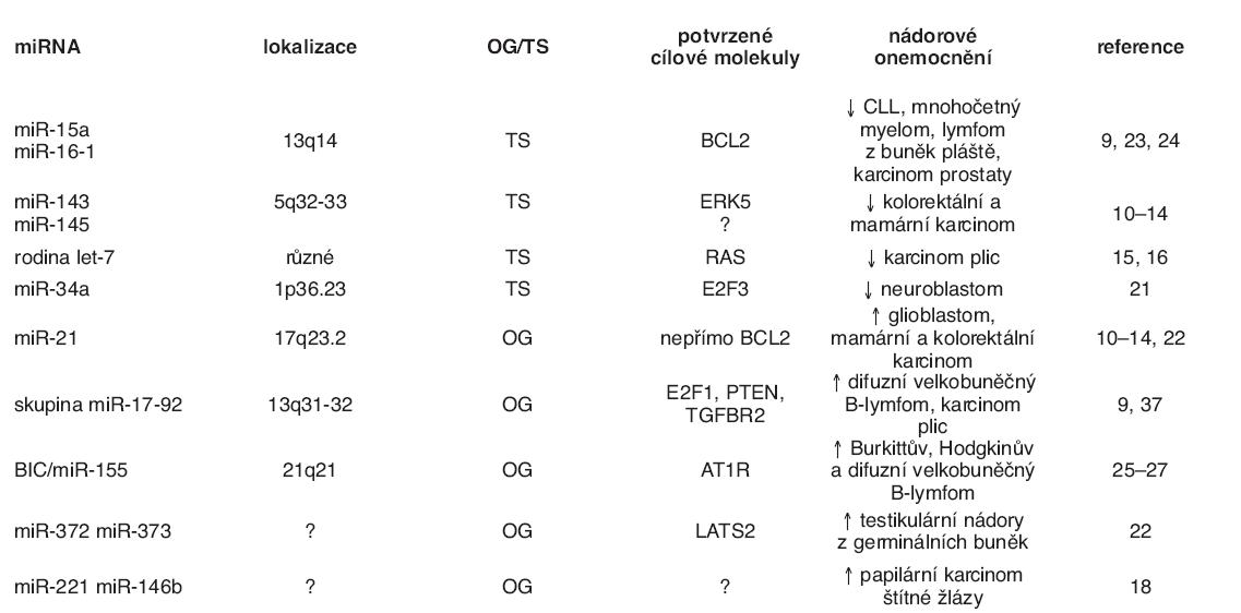 Přehled nejstudovanějších miRNA s onkogenní nebo nádorově supresorovou funkcí