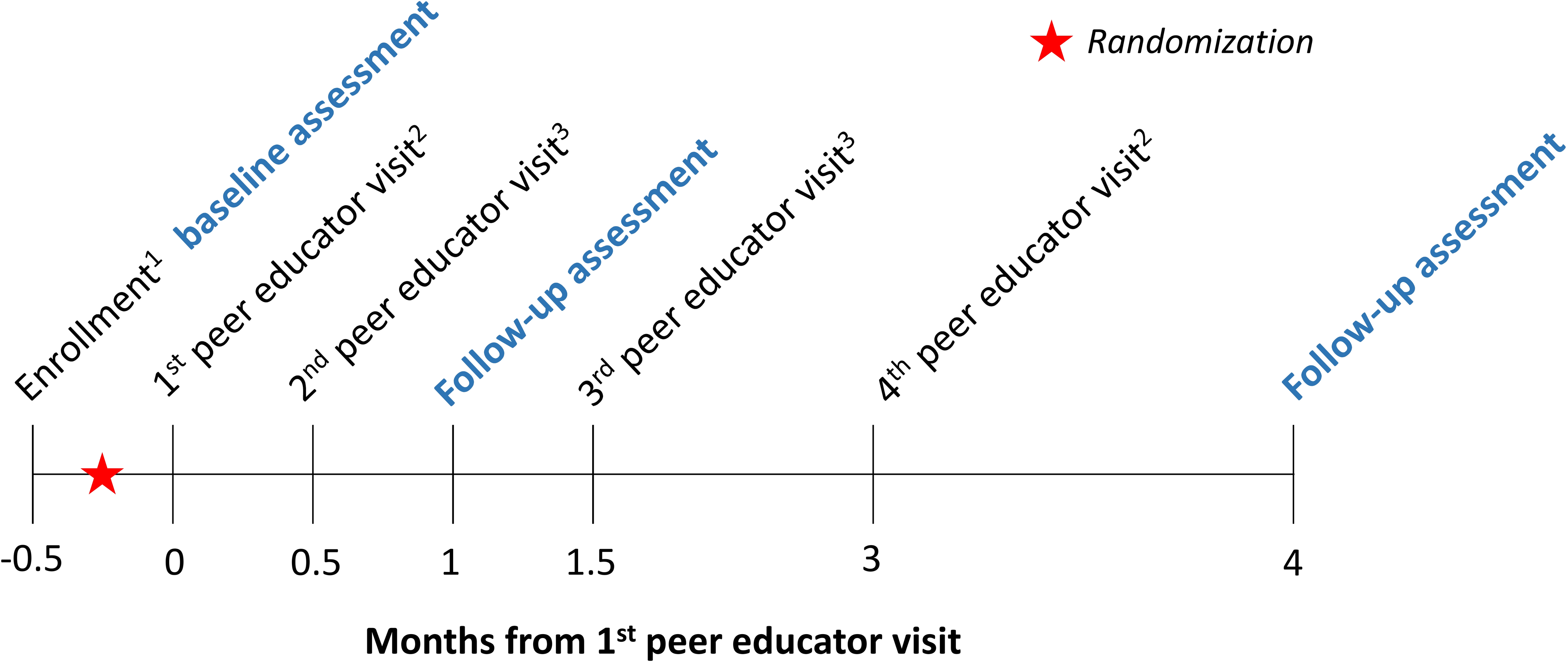 Time line of study interventions and assessments (conducted by research assistants, in blue).