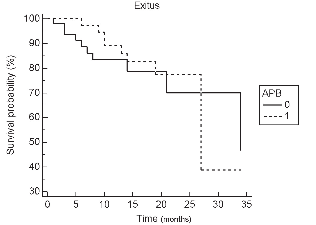 Fig. 4. Kaplan – Meier survival curves according to the presence (1) or absence (0) of abnormal protein bands (APB) on immunofixation electrophoresis