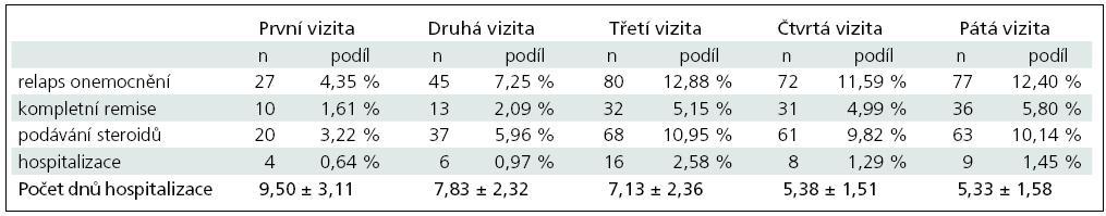 Porovnání vývoje počtu relapsů u plně hodnotitelných pacientů.
