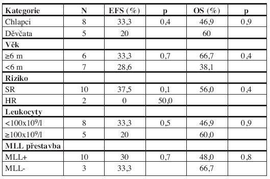 Prognostické faktory a EFS/OS.