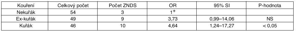 Srovnání nejčastějších příčin úmrtí u osob se silikózou a populací mužů v ČR (1992–2006)