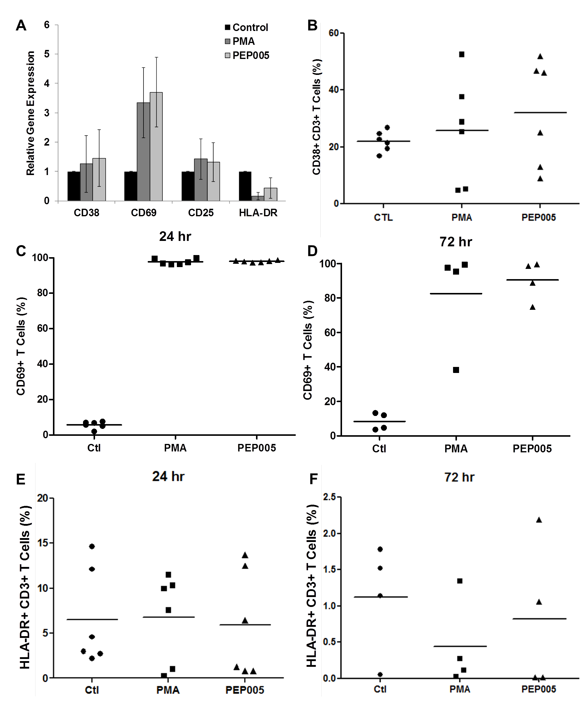 Expression of T cell activation markers in PEP005-treated primary CD4+ T cells.