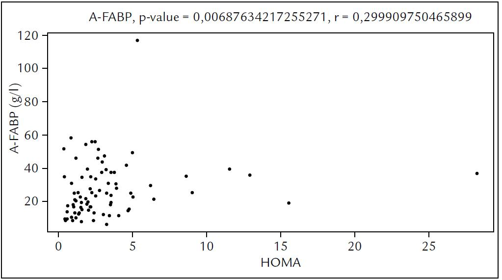 Závislost hadiny A-FABP na indexu HOMA.