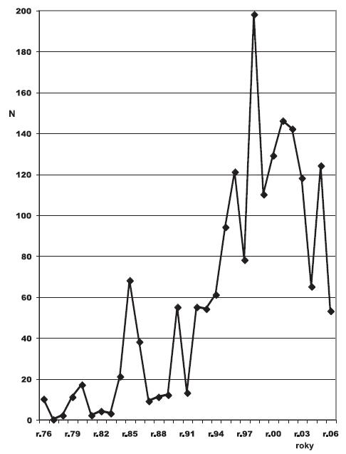 Scabies uznaný jako nemoc z povolání v ČR v letech 1976–2006
