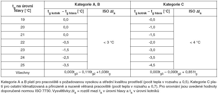 Přípustný rozdíl mezi teplotou kulového teploměru na úrovni hlavy (t<sub>g hlava</sub>) a na úrovni kotníků (t<sub>g kotník</sub>) pro výslednou teplotu kulového teploměru na úrovni hlavy 19–25 °C