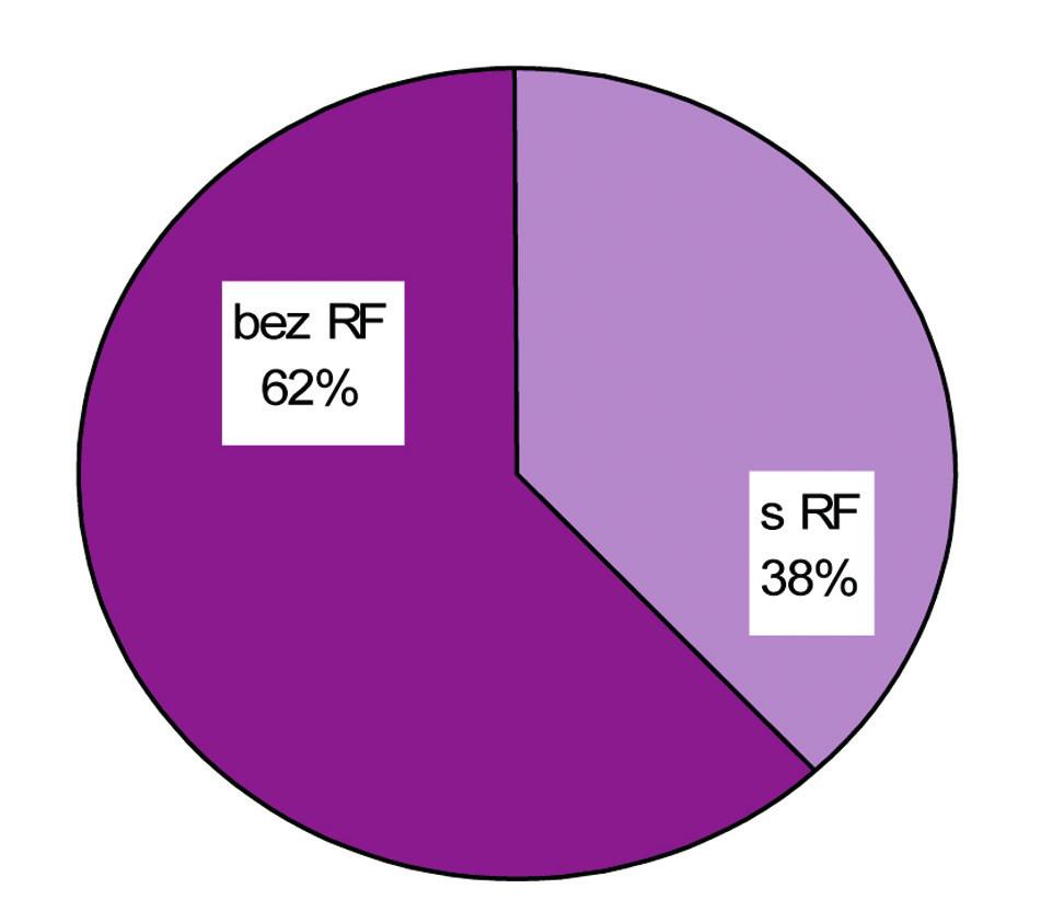Prítomnosť rizikových faktorov u pacientov bez NP.