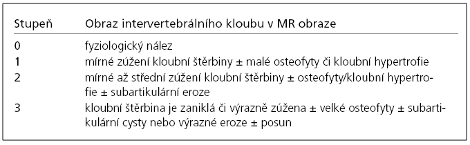 Klasifikační schéma stupně osteoartrózy intervertebrálního kloubu dle Weishaupta.