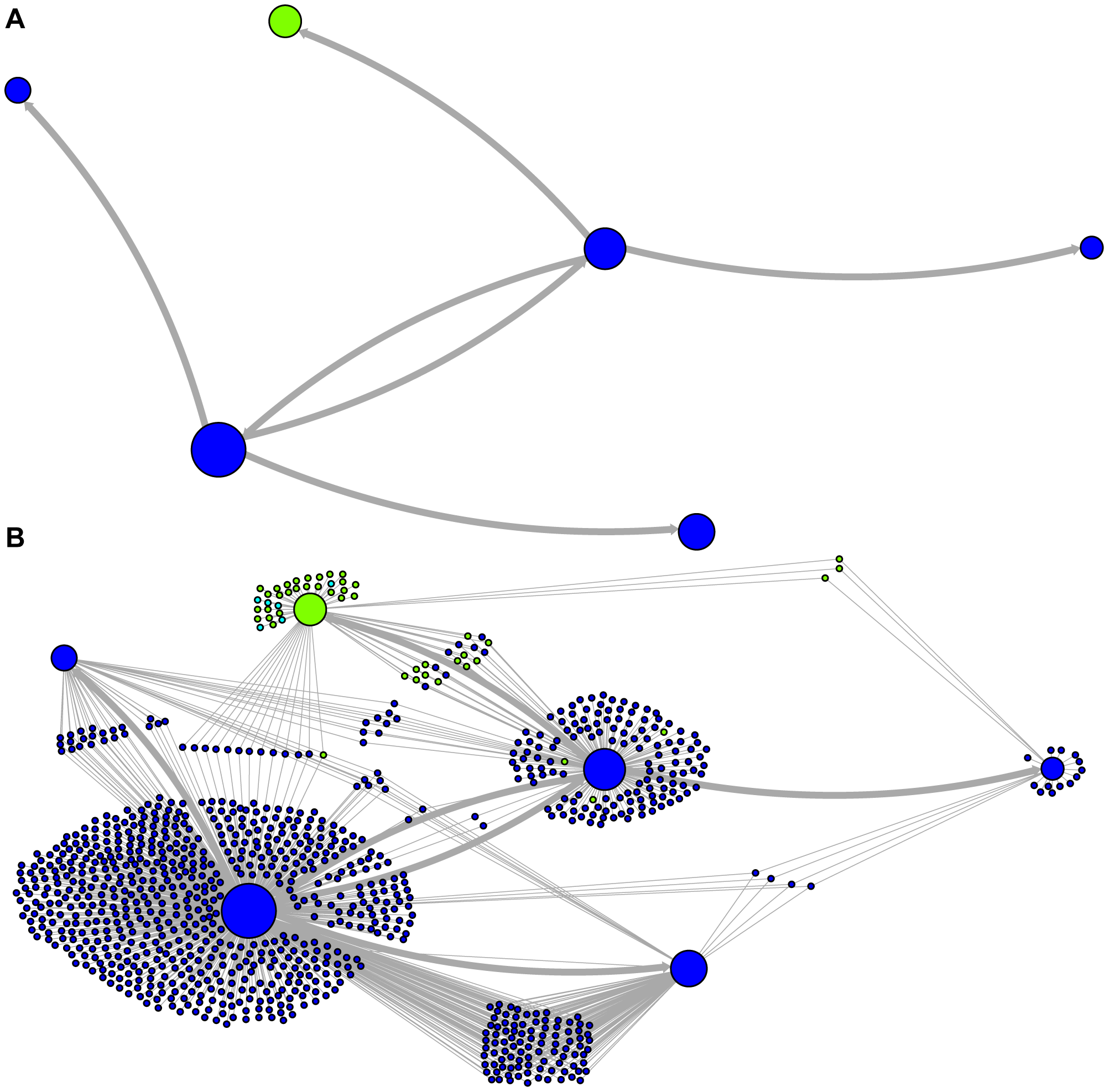 Ancestry networks of <i>Alu</i>Sc sequences.