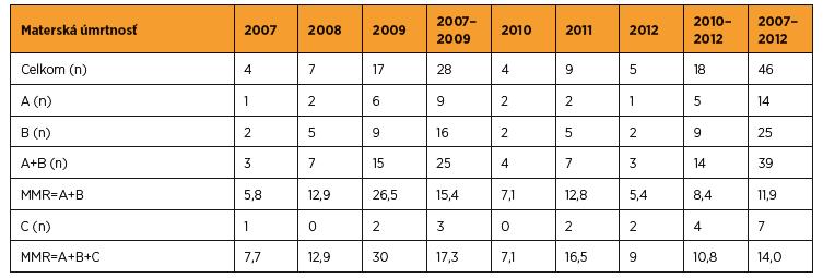 Materská mortalita v SR v rokoch 2007–2012 (zdroj SGPS)