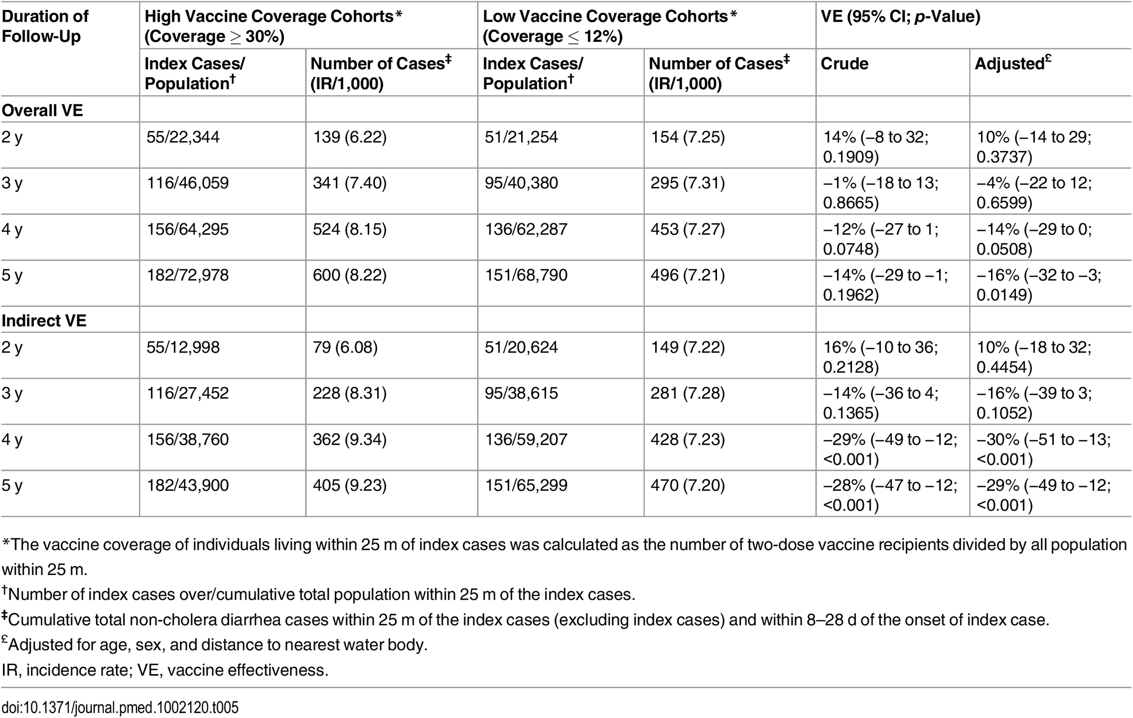 Overall and indirect vaccine effectiveness against non-cholera diarrhea using ring vaccination strategy.