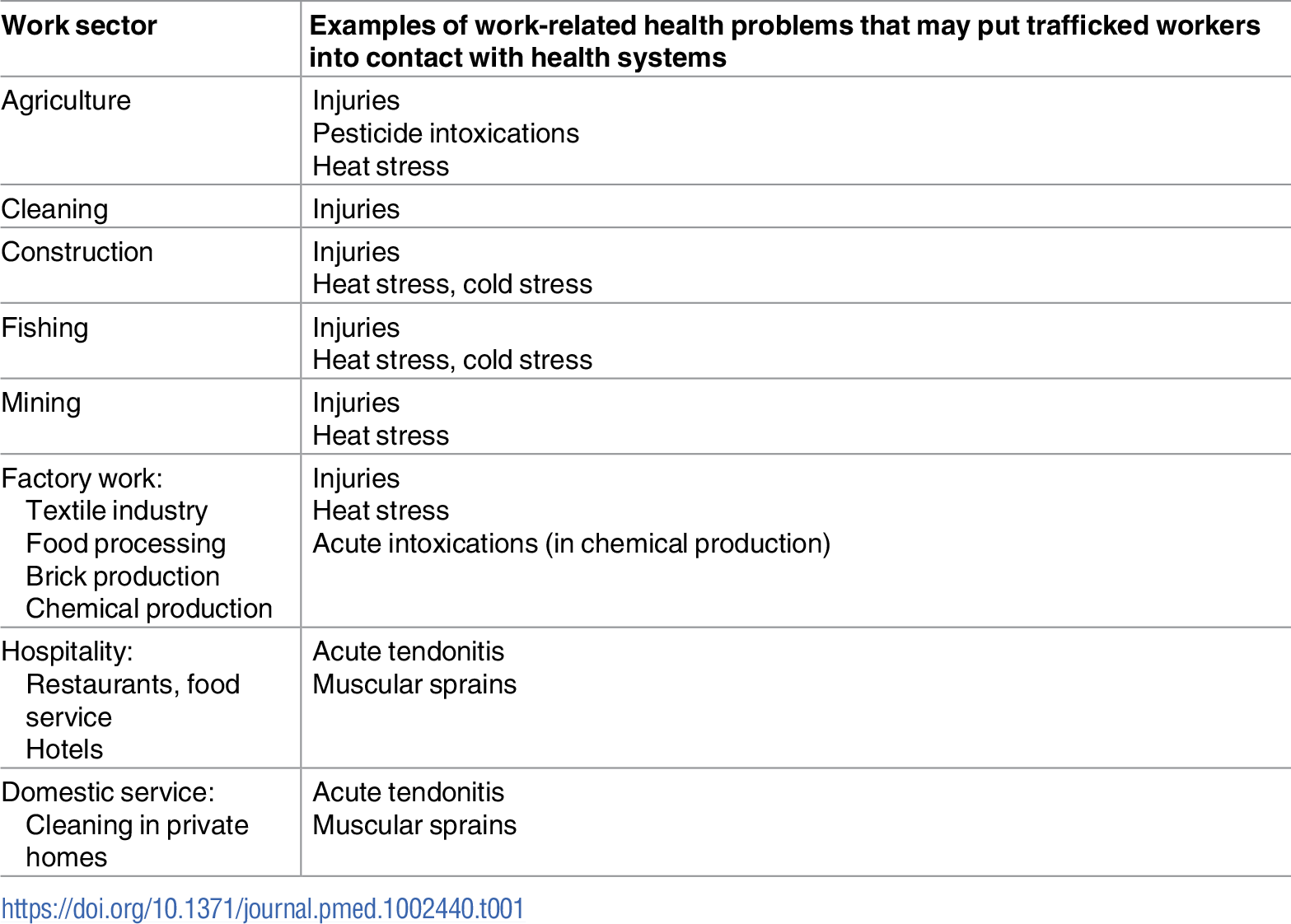 """Main sectors of work known to be related to labour trafficking and their possible health problems [<em class=""""ref"""">2</em>,<em class=""""ref"""">4</em>]."""