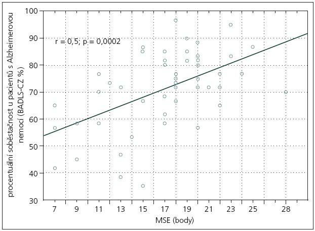Vztah kognitivního výkonu měřeného MMSE (Mini Mental State Examination) a procentuální soběstačností pacientů (BADLS-CZ %, výpočet v textu) u pacientů s Alzheimerovou nemocí. Aktivity denního života jsou významně horší při větším kognitivním deficitu (r = 0,5; p = 0,0002).