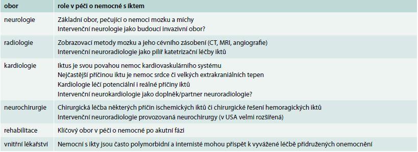 Podíl různých oborů na péči o nemocné s cévními mozkovými příhodami