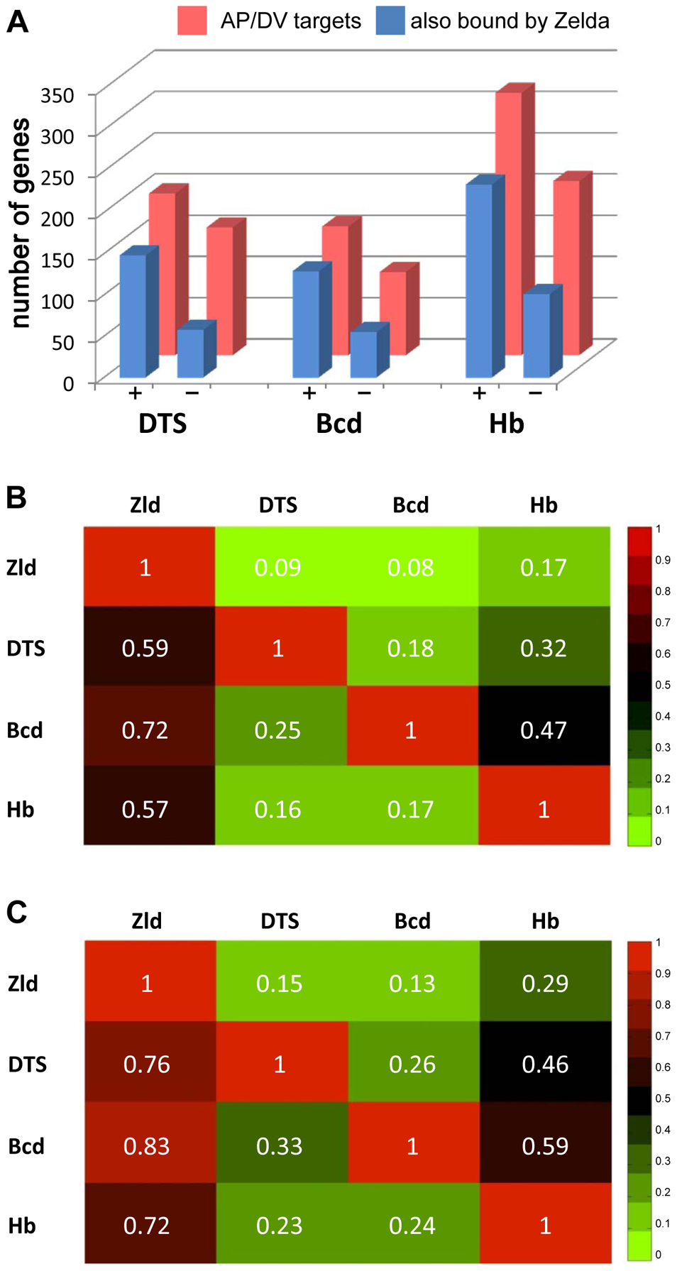 Targets of key patterning factors are more likely to be expressed if bound by Zld.