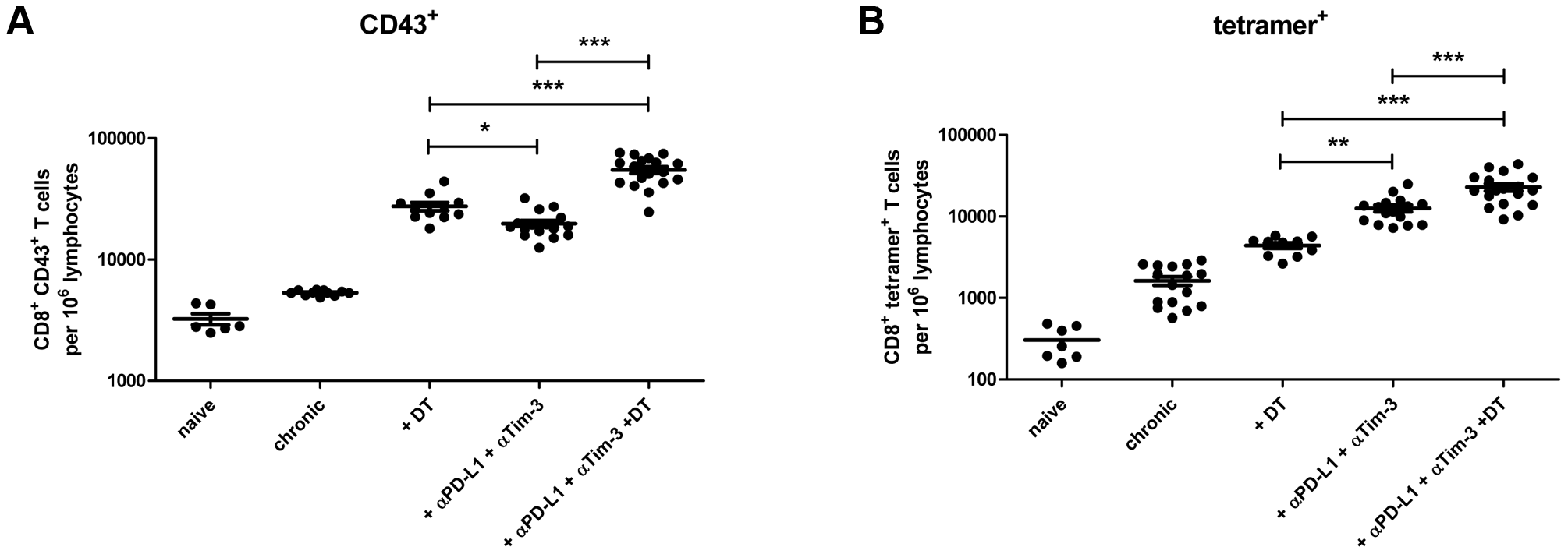 CD8<sup>+</sup> T cell functions after Treg depletion and/or inhibitory pathway blockage in chronically infected mice.