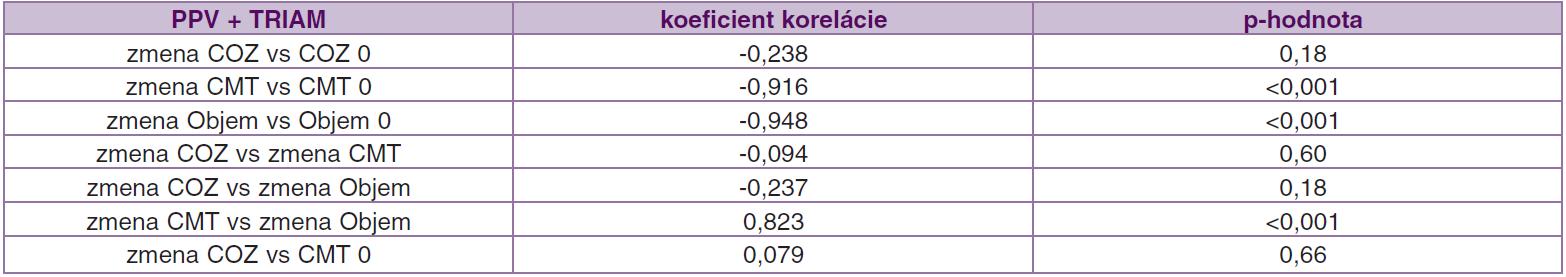 Korelácie (závislosť) medzi jednotlivými parametrami pred operáciou a ich zmenou počas 12 mesiacov po operácii v súbore PPV + TRIAM