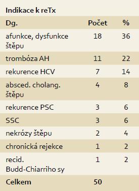 Indikace k retransplantaci jater v programu transplantace jater IKEM 1995–13. 8. 2013, n = 50. Tab. 3. Indications for 50 liver re-transplantations in IKEM, 1995–Aug 13, 2013, n = 50.