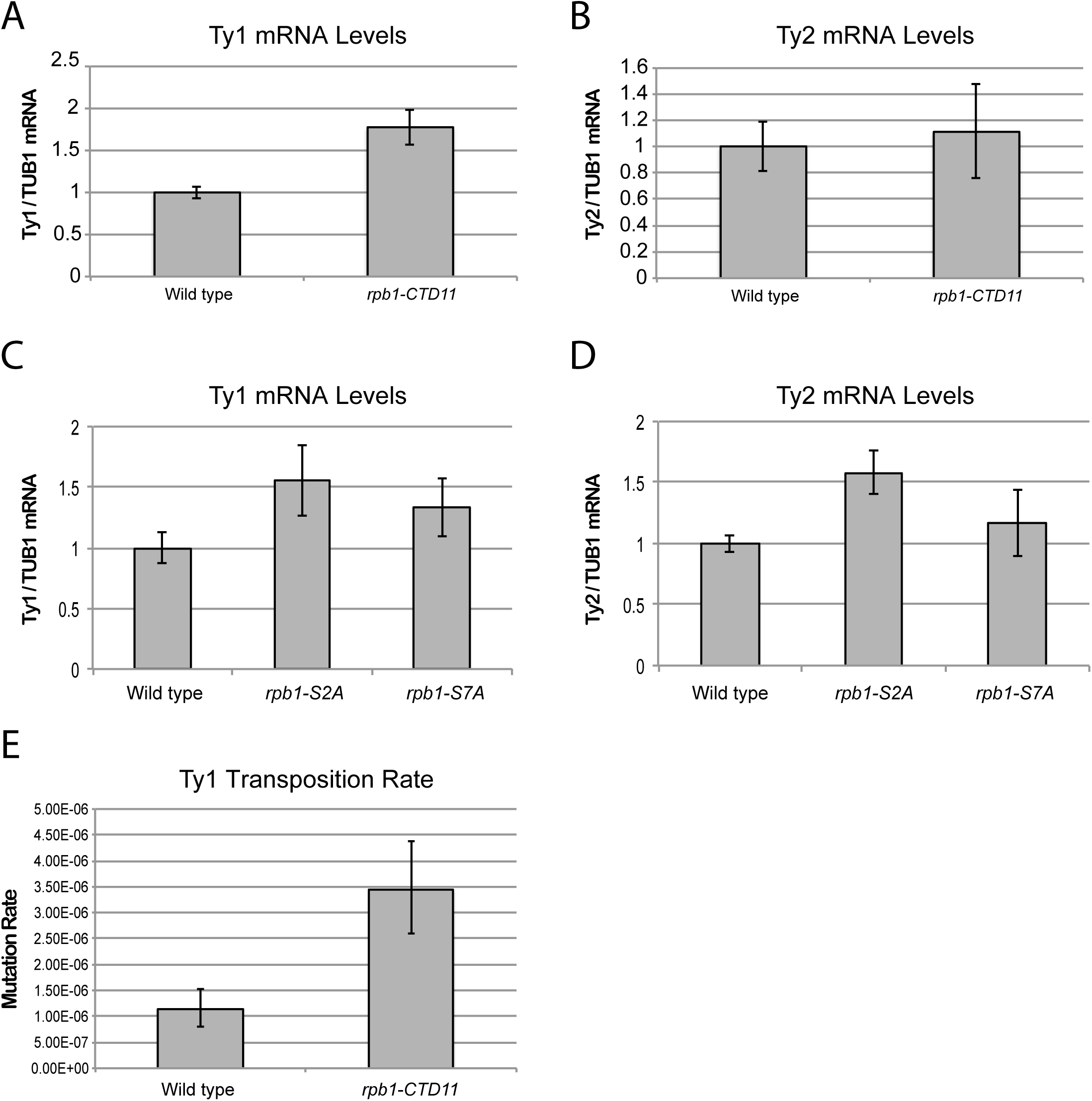 Structural integrity of the RNAPII-CTD was important for normal retrotransposon mRNA levels and transposition rates.