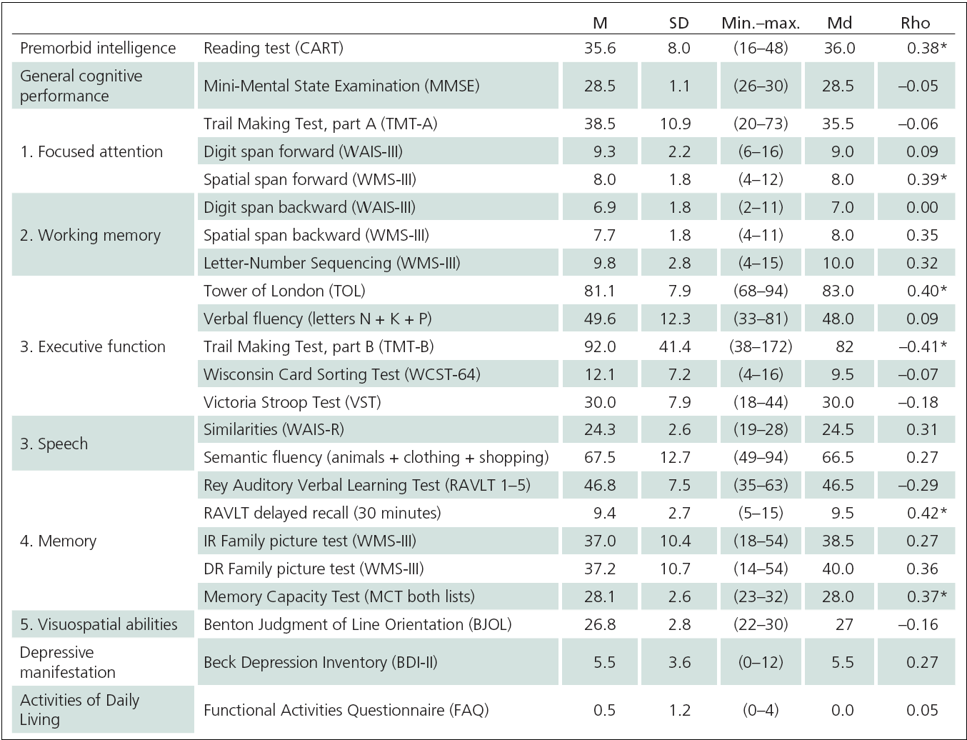 Performance characteristics of participants on neuropsychological battery and correlation with the MIST Summary score.
