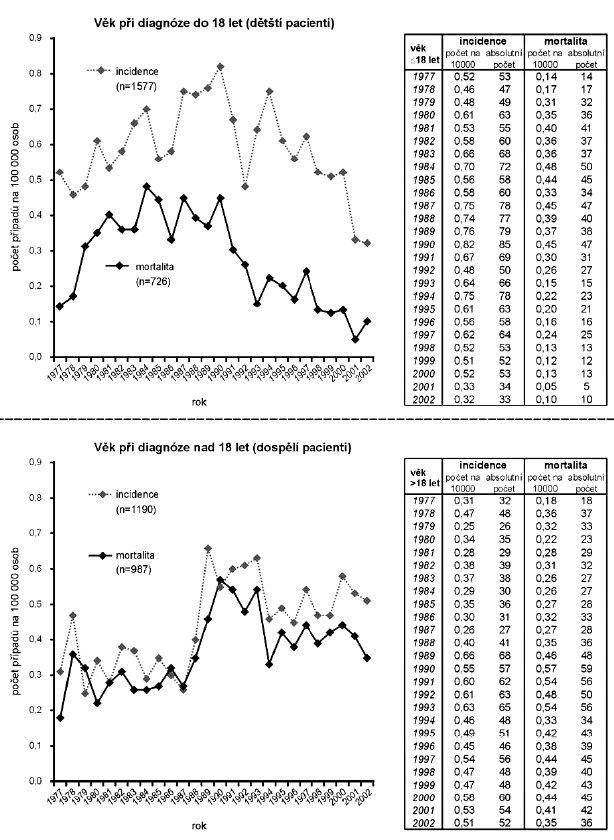 ALL – vývoj incidence a mortality (zdroj: ÚZIS ČR).