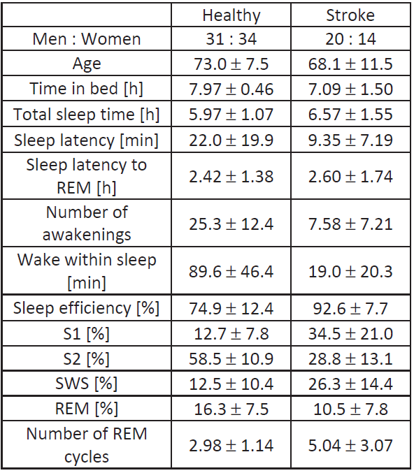 Summary of selected RK sleep parameters of healthy subjects and stroke patients considered in the study. Given values are mean ± standard deviation.
