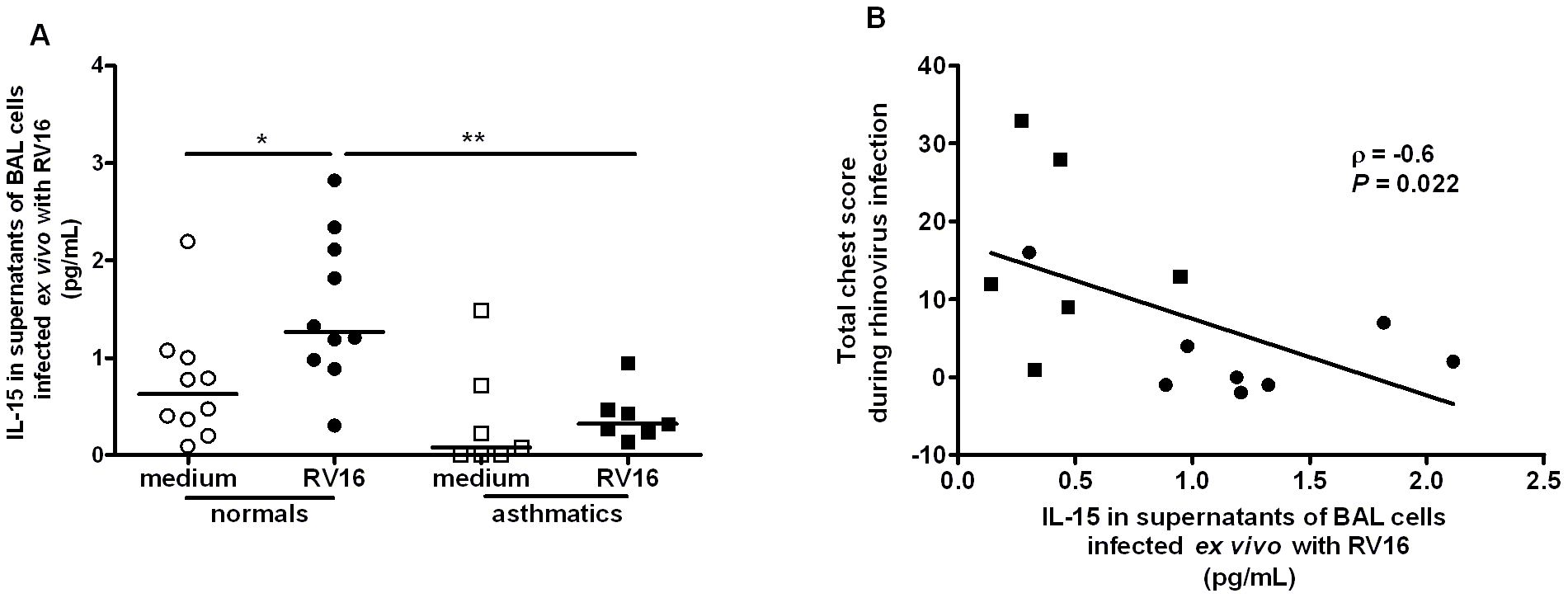 Rhinovirus induction of IL-15 release from alveolar macrophages; induction is inversely related to severity of lower respiratory symptoms following rhinovirus infection <i>in vivo.</i>