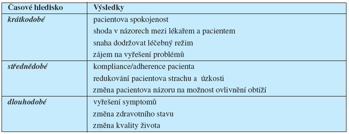 Výsledky pacientova návštěvy ulékaře (modifikovaně podle 20, s.487)