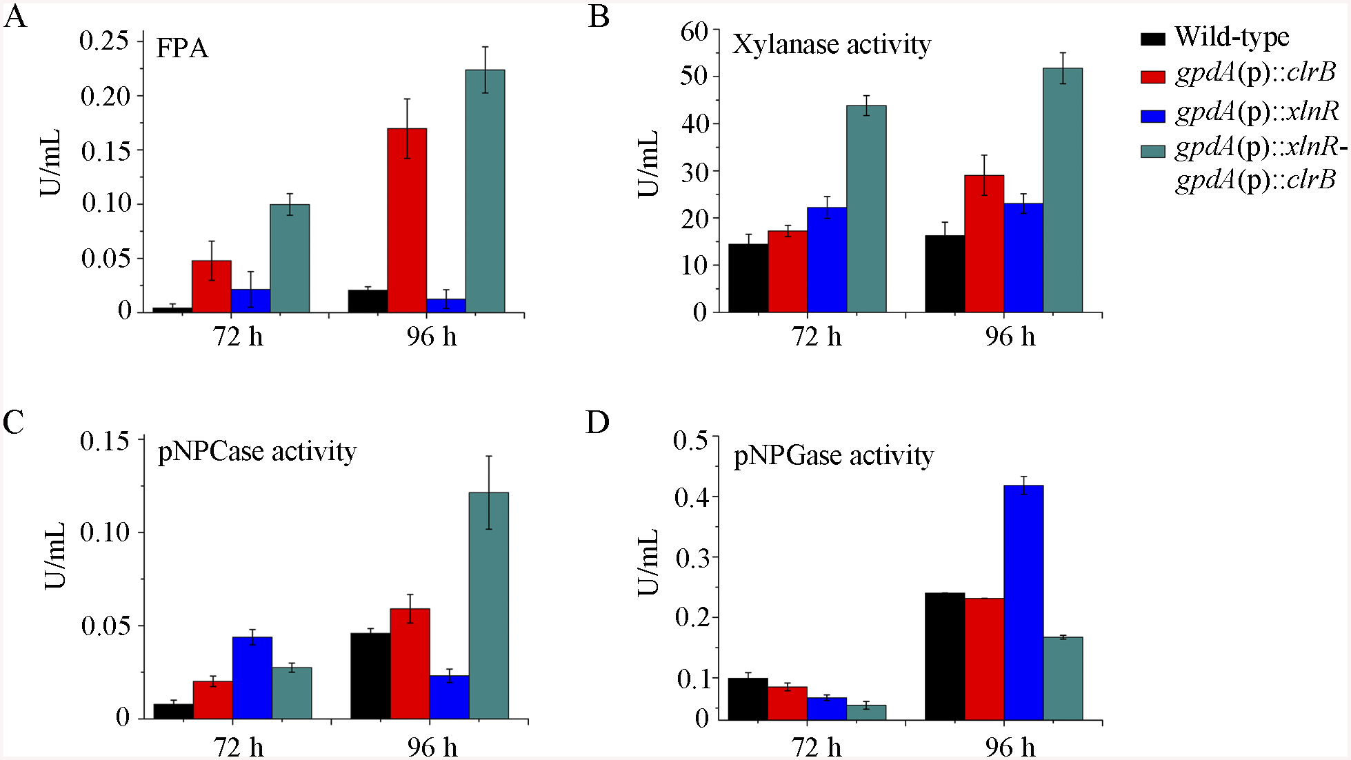 Enzyme activities of culture supernatants from mutants containing overexpression of <i>clrB</i> and/or <i>xlnR</i> on cellulose.