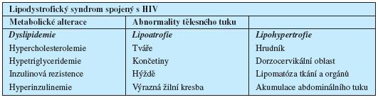 Lipodystrofický syndrom spojený s HIV
