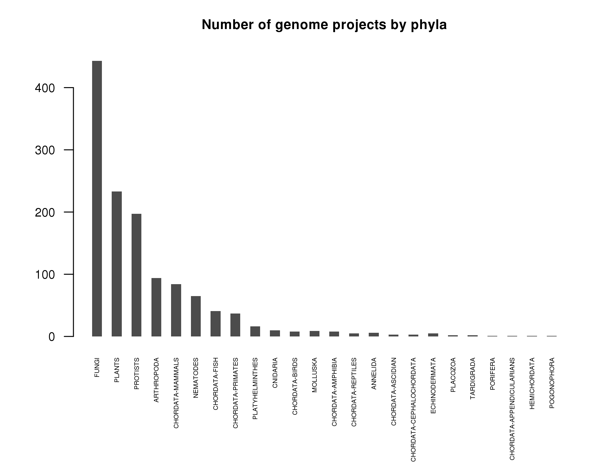 Number of projects per phylogenetic group as of September 2009.
