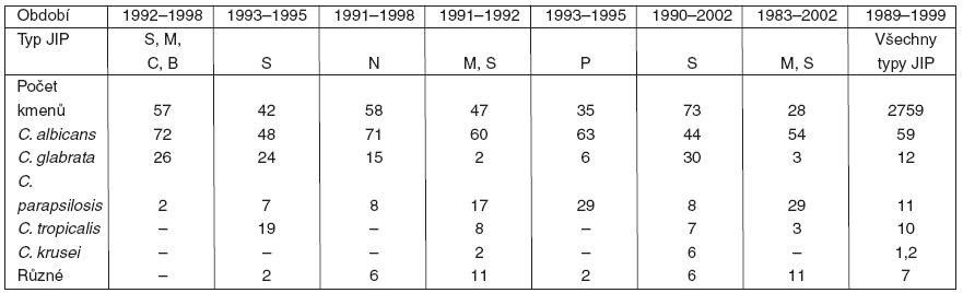 Druhy kandid v hemokultuře nemocných na JIP (podle [58])