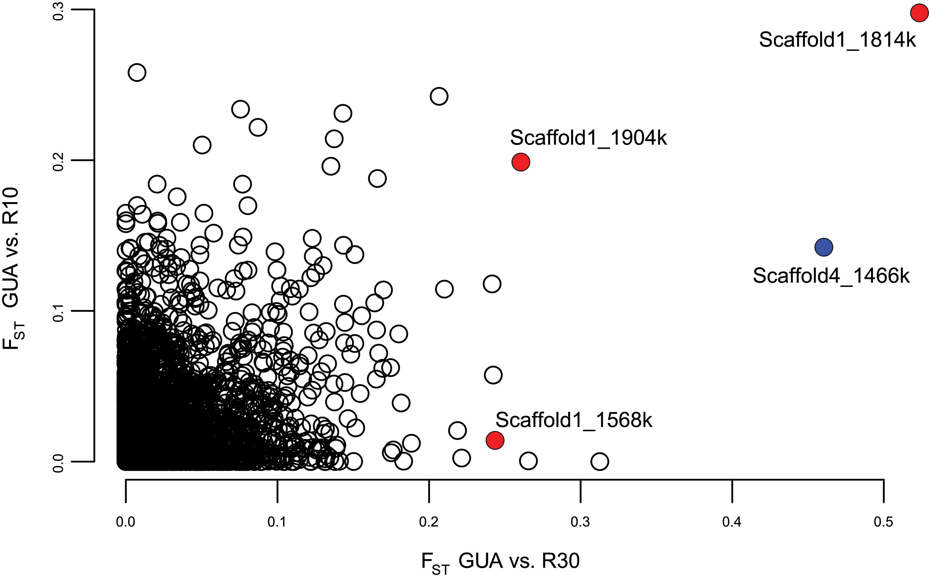 F<sub>ST</sub> values between the unselected control line (GUA) and each selected line (R10 and R30).