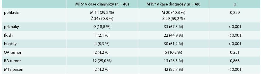 Základná charakteristika súboru + základná klinická charakteristika s ohľadom na výskyt metastáz (MTS) v čase stanovenia diagnózy