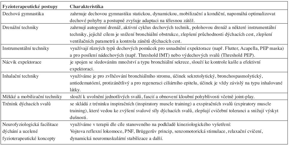 Fyzioterapeutické postupy užívané v rámci plicní rehabilitace (10, 13, 15).