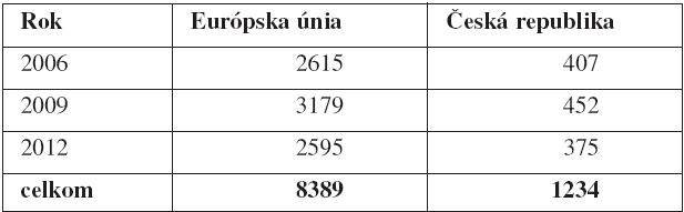 Počet klinických skúšaní