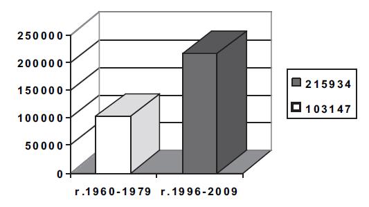 Počet čestných odběrů 1960-2008