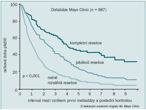 Schéma 2. Úplná metastasektomie při léčbě pacientů s karcinomem z renálních buněk s četnými metastázami.