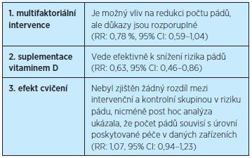 Opatření pro prevenci pádů u seniorů, kteří jsou umístěni v zařízeních sociální péče (Cochranova databáze 2012)